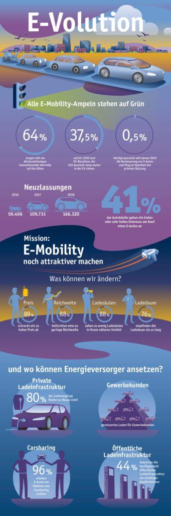 E-Mobilität Infografik