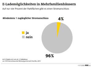 Infografik des ADAC: Lademöglichkeiten für E-Autos in Mehrfamilienhäusern als Diagramm