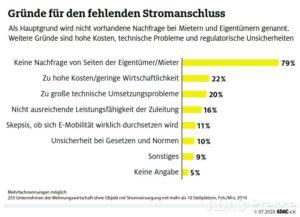 Infografik des ADAC: Gründe für den fehlenden Stromanschluss in Tiefgaragen als Diagramm