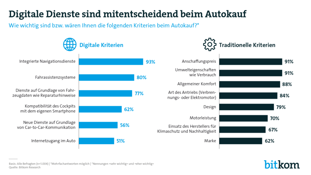 Grafik zu den wichtigsten Kriterien beim Autokauf laut Bitkom Umfrage